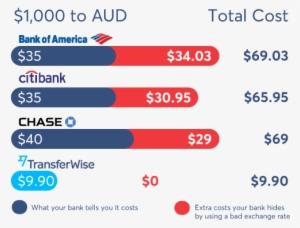 Compare Wire Money